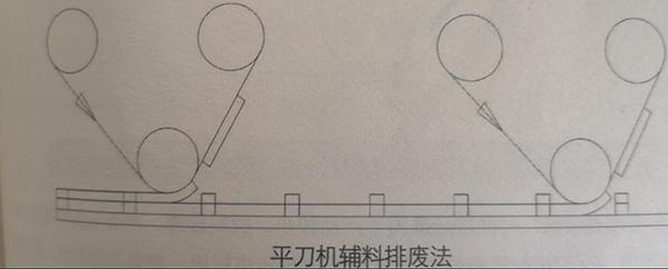 平刀机辅料排废法