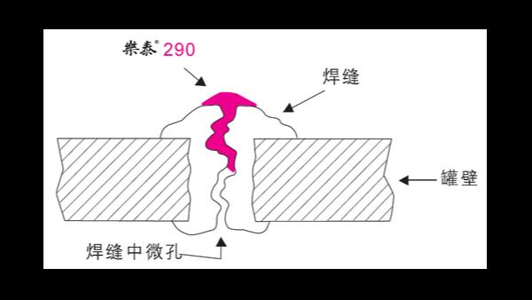 铸件和焊缝如果出现裂纹可以用乐泰胶水来密封吗?