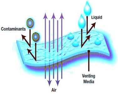 防水透气膜工作原理